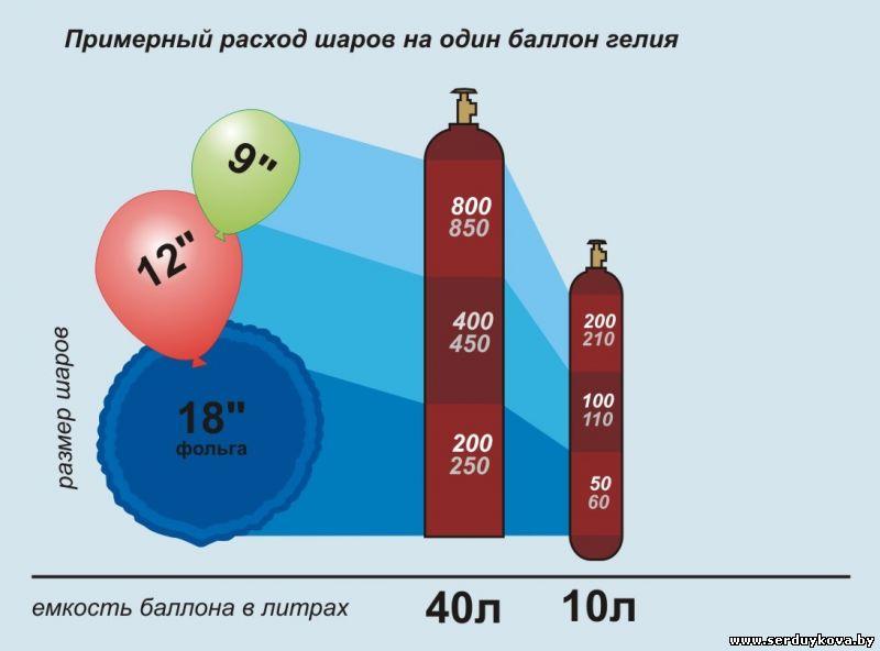 Стоимость надутых гелием шаров